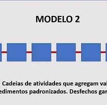 O segundo modelo – Pessoas+ Processos+ Tecnologias